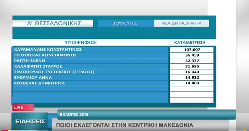 Ποιοι εκλέγονται στην Κεντρική Μακεδονία